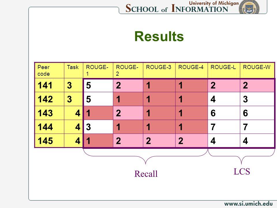 Results 141 3 5 2 1 142 4 143 6 144 7 145 Recall LCS Peer code Task