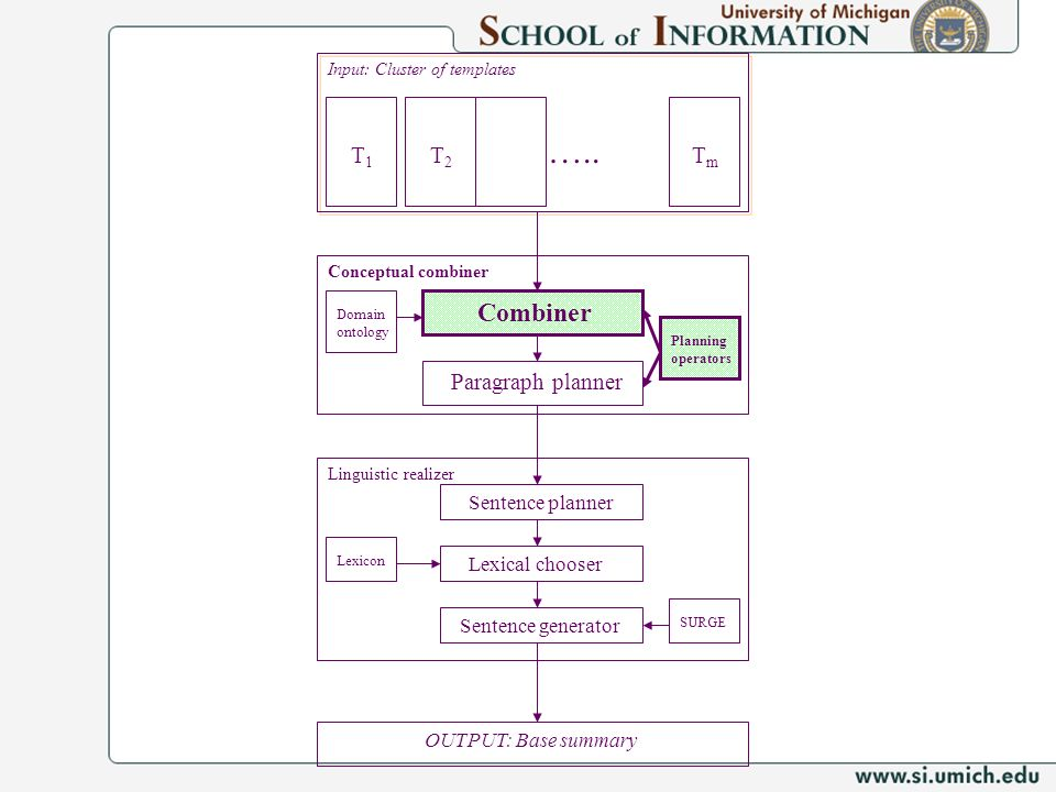 ….. Combiner T1 T2 Tm Paragraph planner Sentence planner