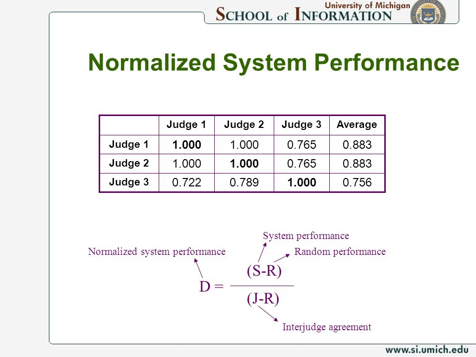 Normalized System Performance