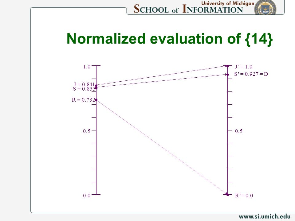 Normalized evaluation of {14}