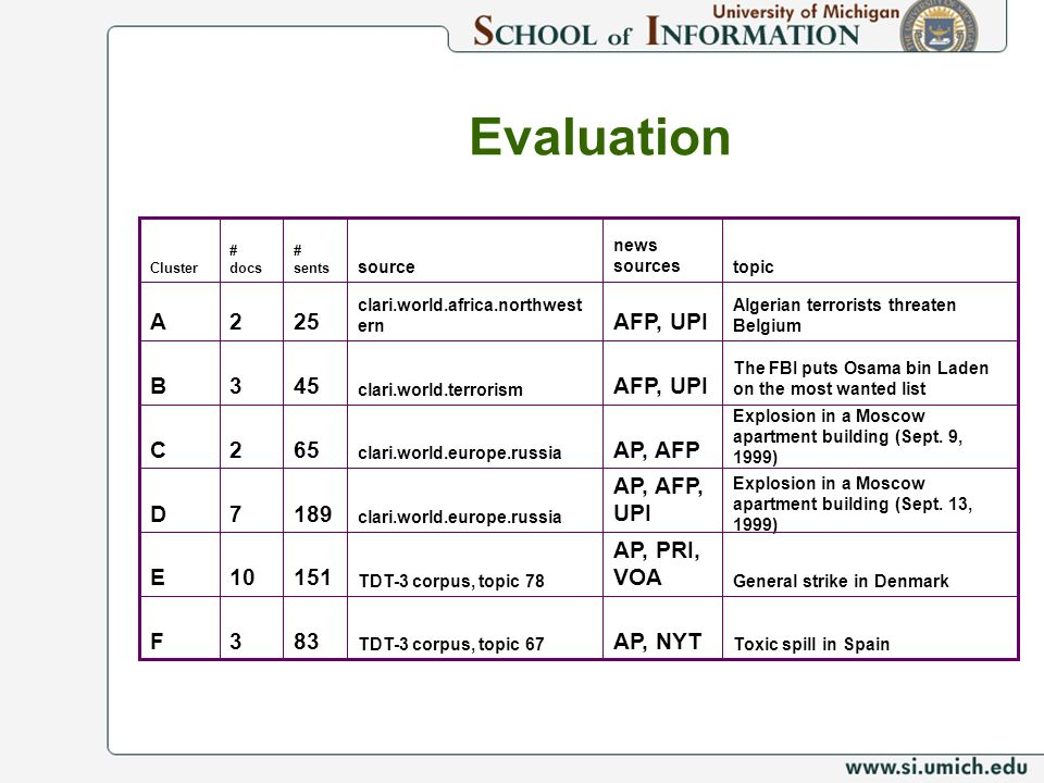 Evaluation A 2 25 AFP, UPI B 3 45 AFP, UPI C 2 65 AP, AFP D 7 189