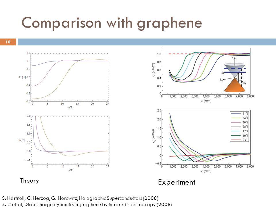 Comparison with graphene