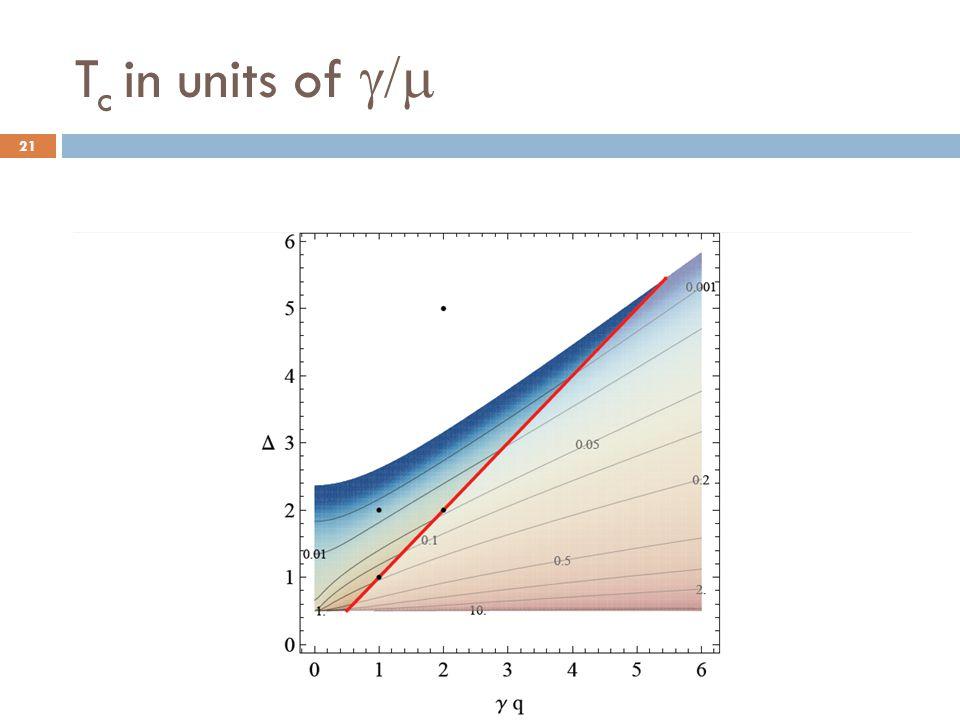 Tc in units of g/m