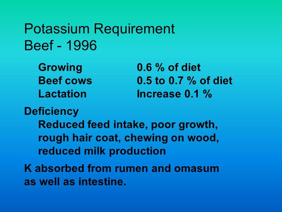 Potassium Requirement Beef - 1996