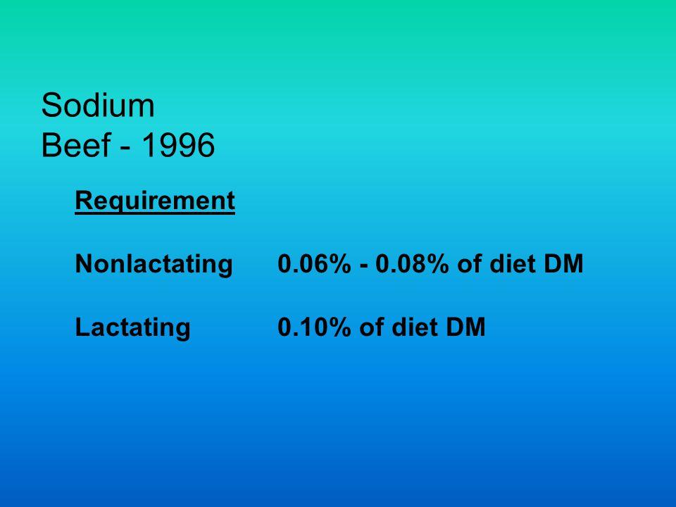 Sodium Beef - 1996 Requirement Nonlactating 0.06% - 0.08% of diet DM