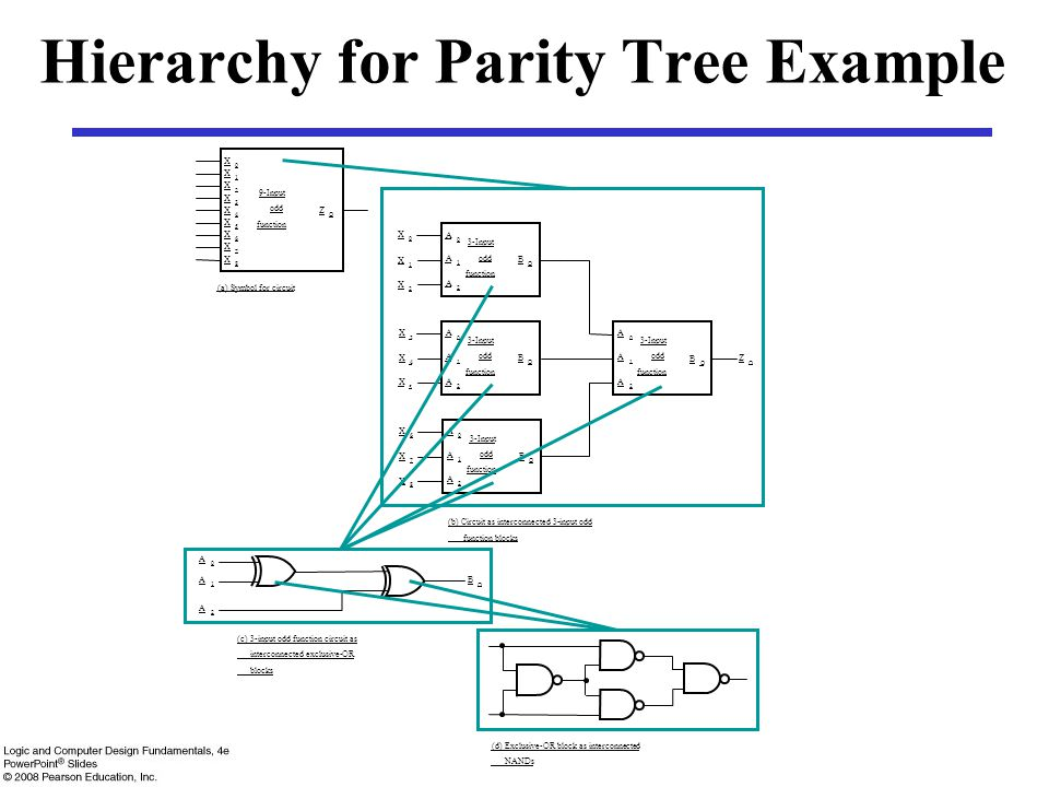 Hierarchy for Parity Tree Example
