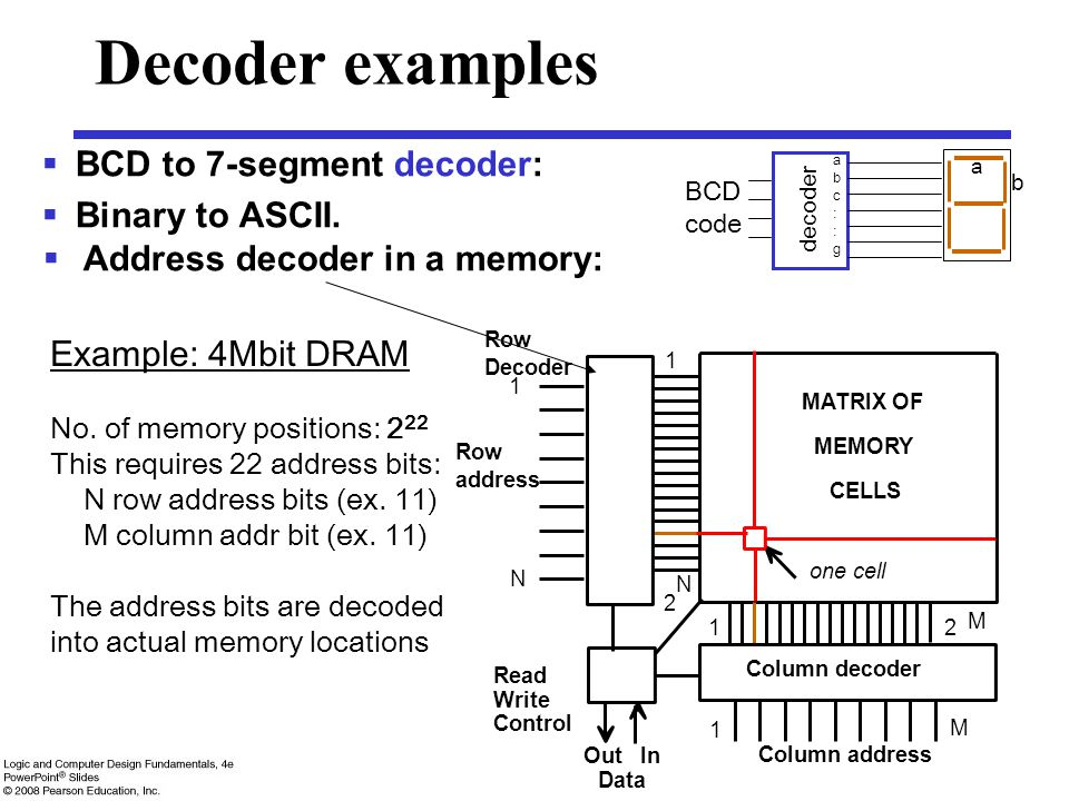 Decoder examples BCD to 7-segment decoder: Binary to ASCII.