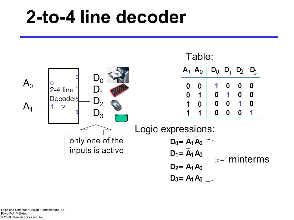 2-to-4 line decoder Table: D0 A0 D1 D2 A1 D3 Logic expressions: