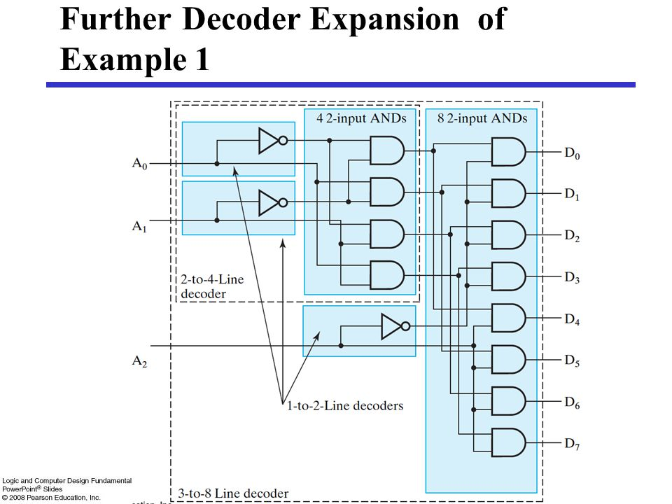 Further Decoder Expansion of Example 1