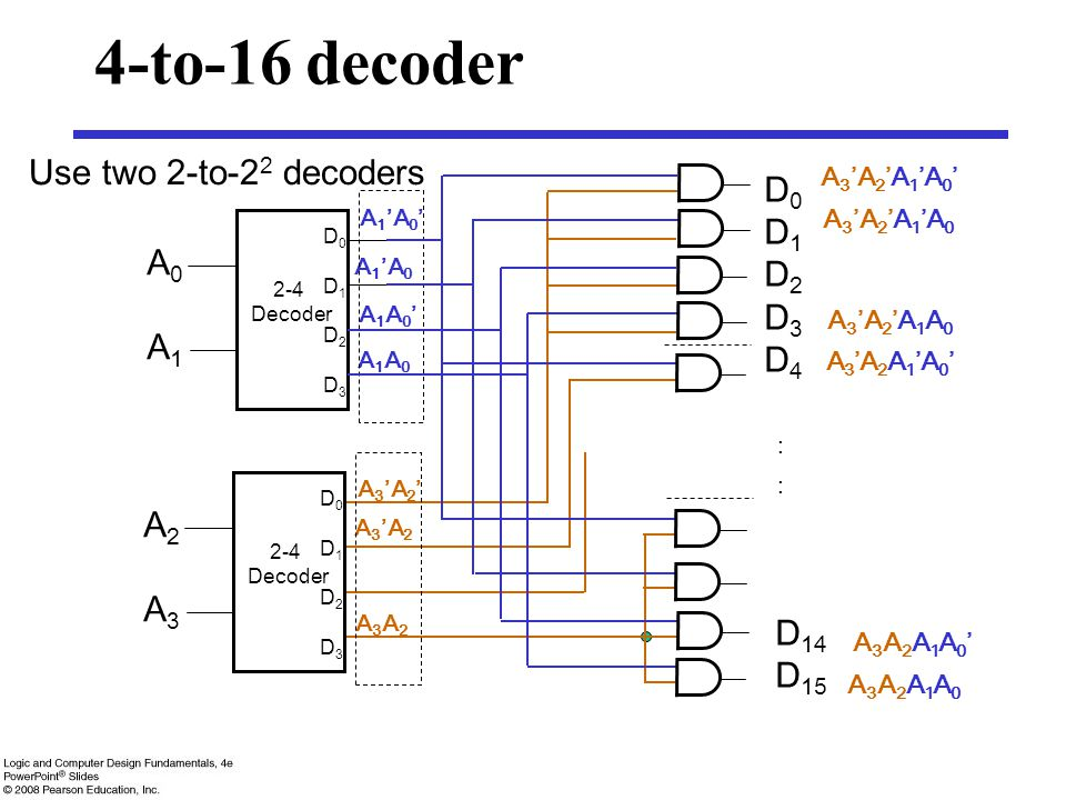 4-to-16 decoder Use two 2-to-22 decoders D0 D1 D2 D3 A0 D4 A1 : A2 A3