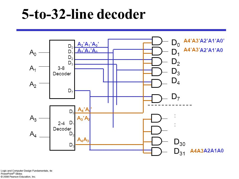 5-to-32-line decoder D0 D1 D2 D3 D4 D7 : D30 D31 A0 A1 A2 A3 A4 A4'A3'