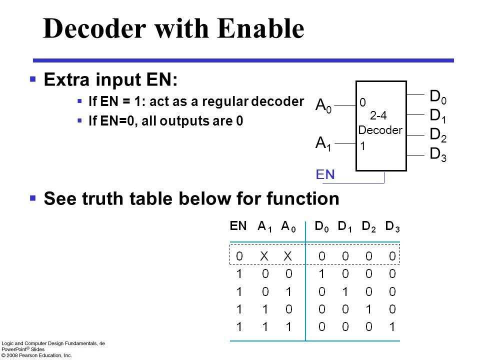 Decoder with Enable Extra input EN: See truth table below for function