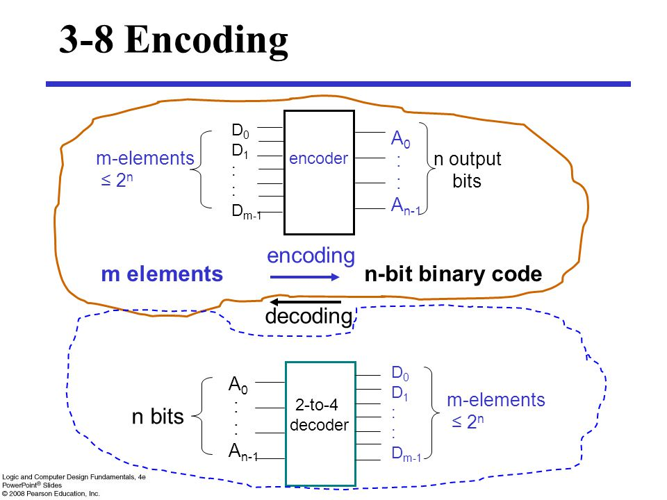 3-8 Encoding m elements n-bit binary code encoding decoding n bits A0