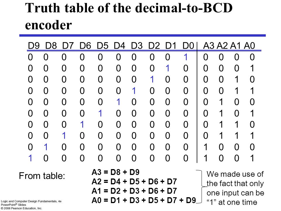 Truth table of the decimal-to-BCD encoder
