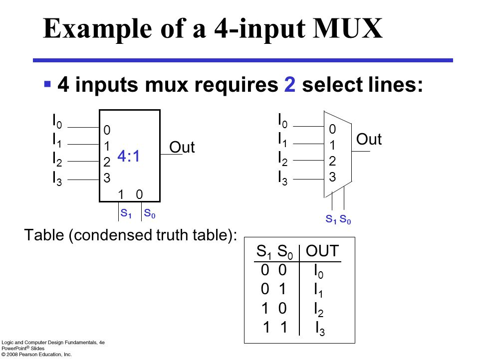 Example of a 4-input MUX 4 inputs mux requires 2 select lines: 4:1 I0