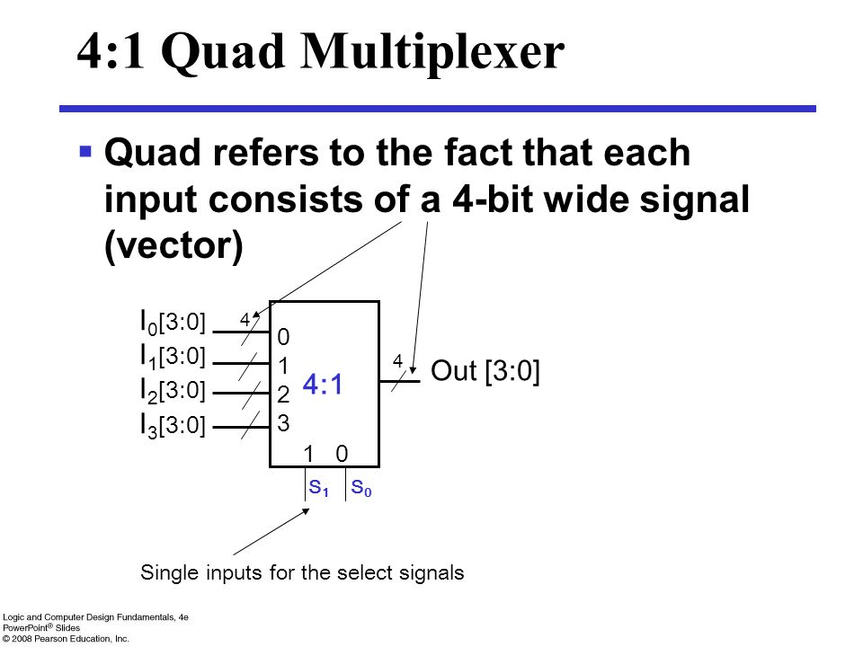 4:1 Quad Multiplexer Quad refers to the fact that each input consists of a 4-bit wide signal (vector)
