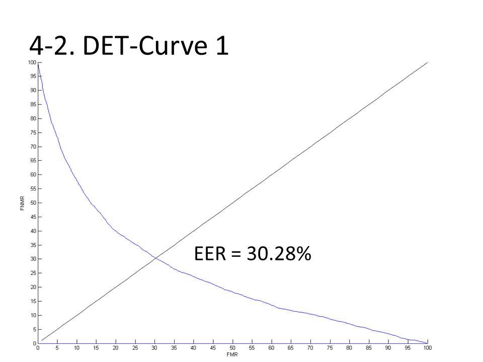 4-2. DET-Curve 1 EER = 30.28%