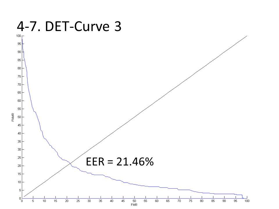 4-7. DET-Curve 3 EER = 21.46%