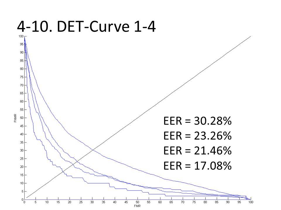 4-10. DET-Curve 1-4 EER = 30.28% EER = 23.26% EER = 21.46%