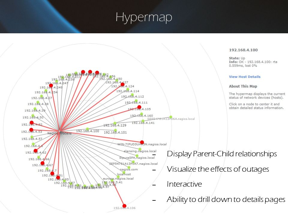 Hypermap Display Parent-Child relationships