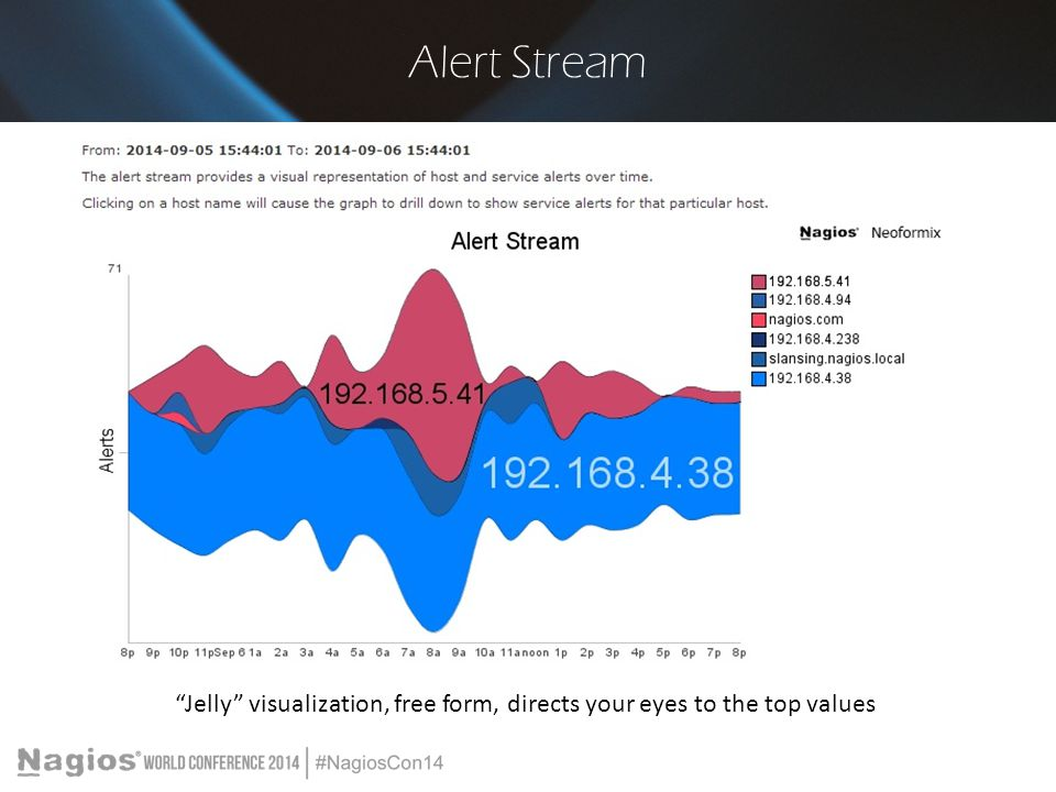 Alert Stream Jelly visualization, free form, directs your eyes to the top values