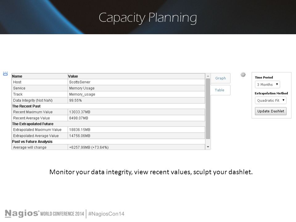 Capacity Planning Monitor your data integrity, view recent values, sculpt your dashlet.