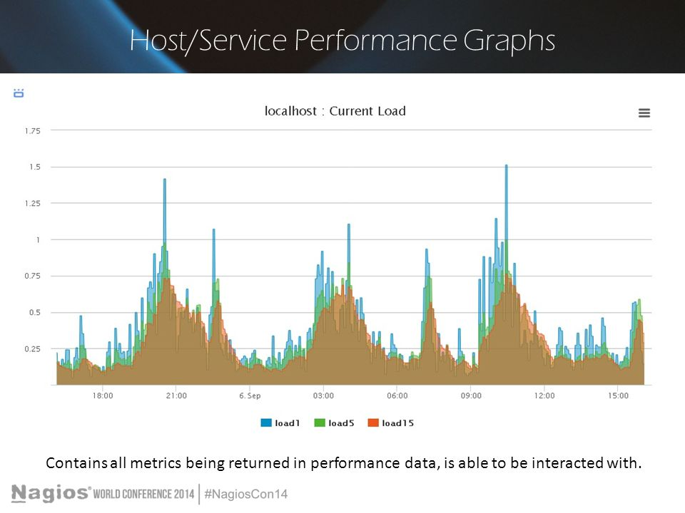Host/Service Performance Graphs