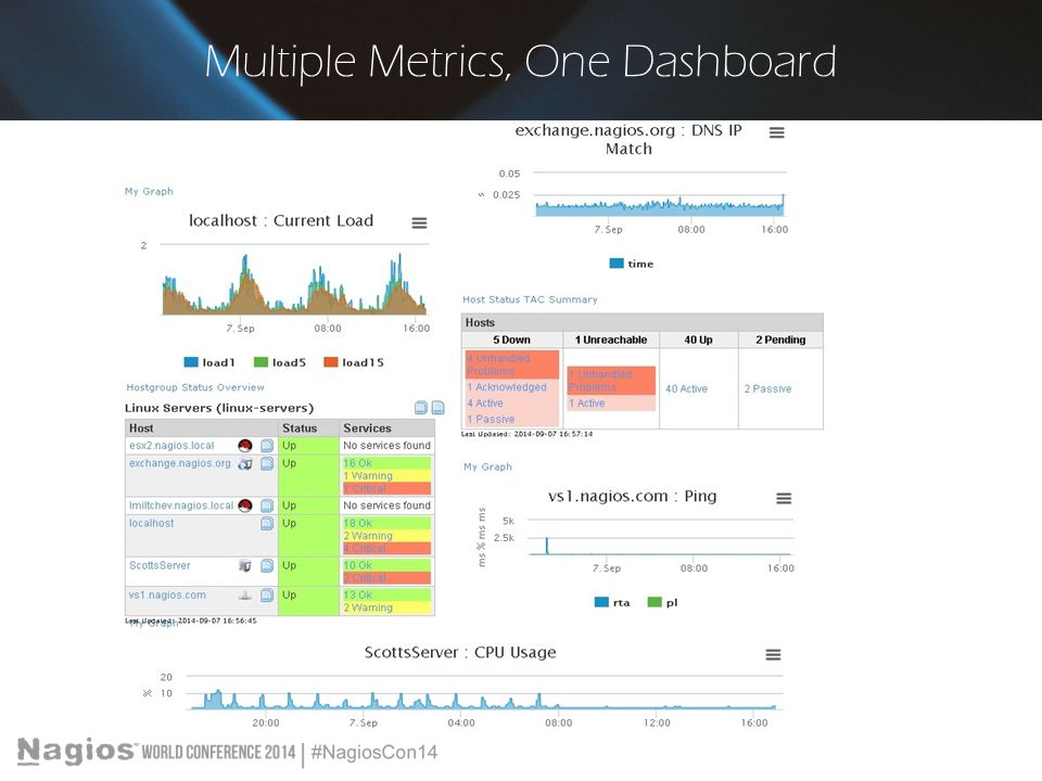 Multiple Metrics, One Dashboard