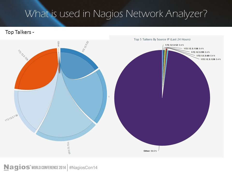 What is used in Nagios Network Analyzer