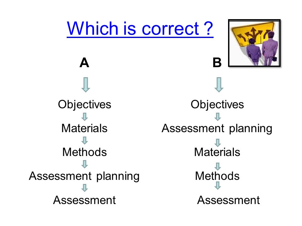 Which is correct A B Objectives Materials Methods