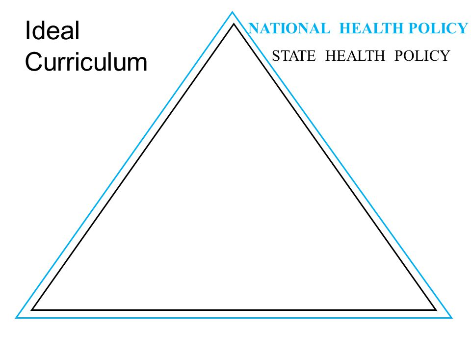 Ideal Curriculum NATIONAL HEALTH POLICY STATE HEALTH POLICY