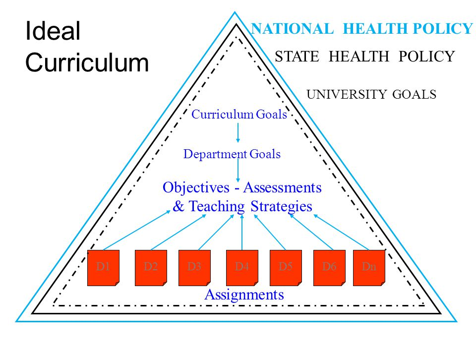 Objectives - Assessments & Teaching Strategies