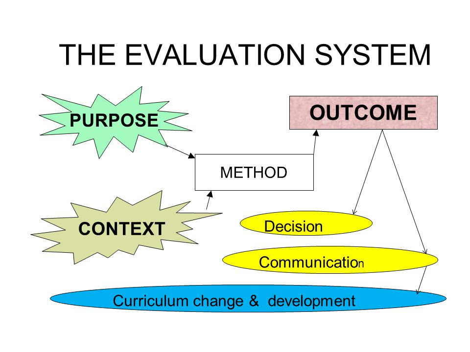 THE EVALUATION SYSTEM OUTCOME PURPOSE CONTEXT METHOD Decision