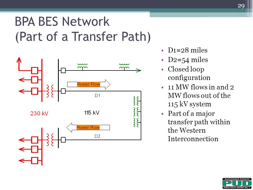 BPA BES Network (Part of a Transfer Path)