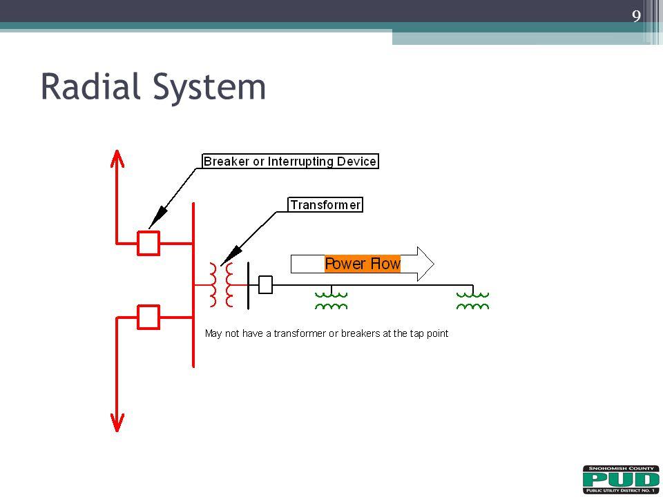 4/11/2017 Radial System