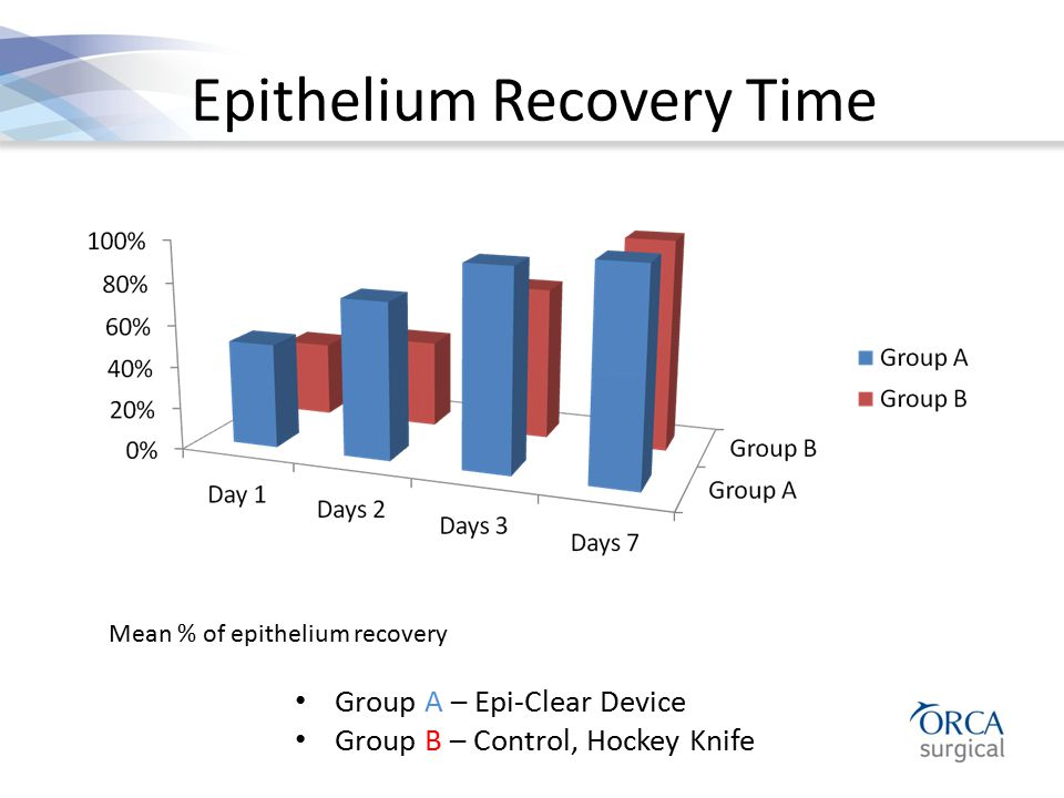 Epithelium Recovery Time