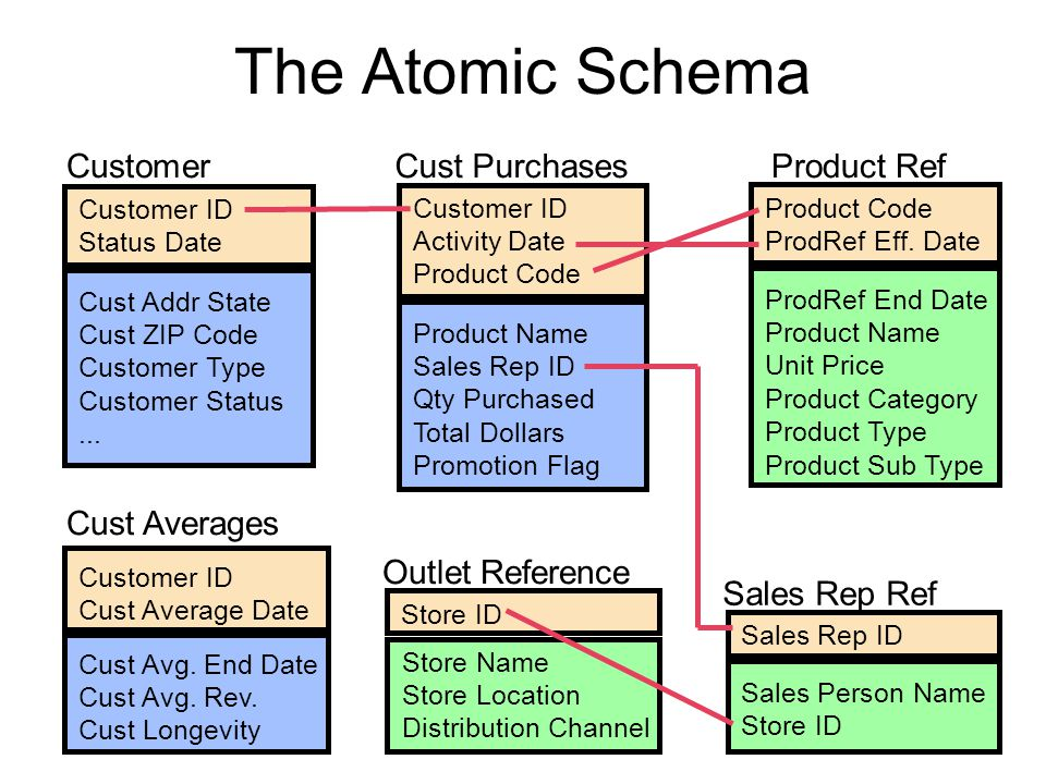 The Atomic Schema Customer Cust Purchases Product Ref Cust Averages