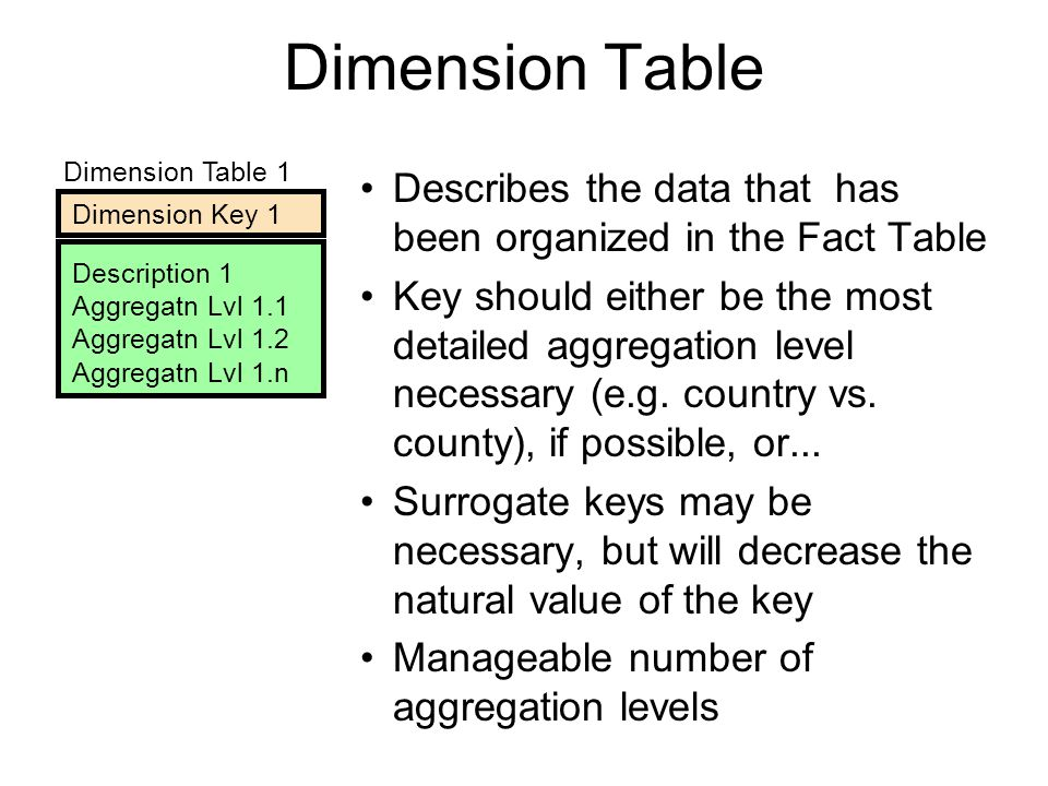 Dimension Table Dimension Table 1. Dimension Key 1. Description 1. Aggregatn Lvl 1.1. Aggregatn Lvl 1.2.
