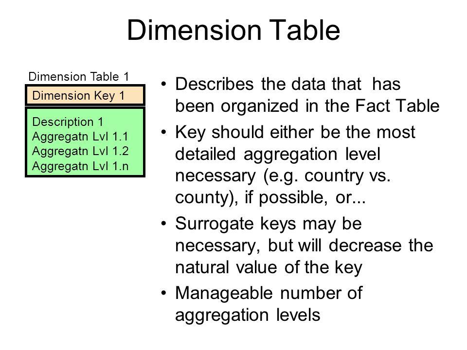 Dimension Table Dimension Table 1. Dimension Key 1. Description 1. Aggregatn Lvl 1.1. Aggregatn Lvl 1.2.
