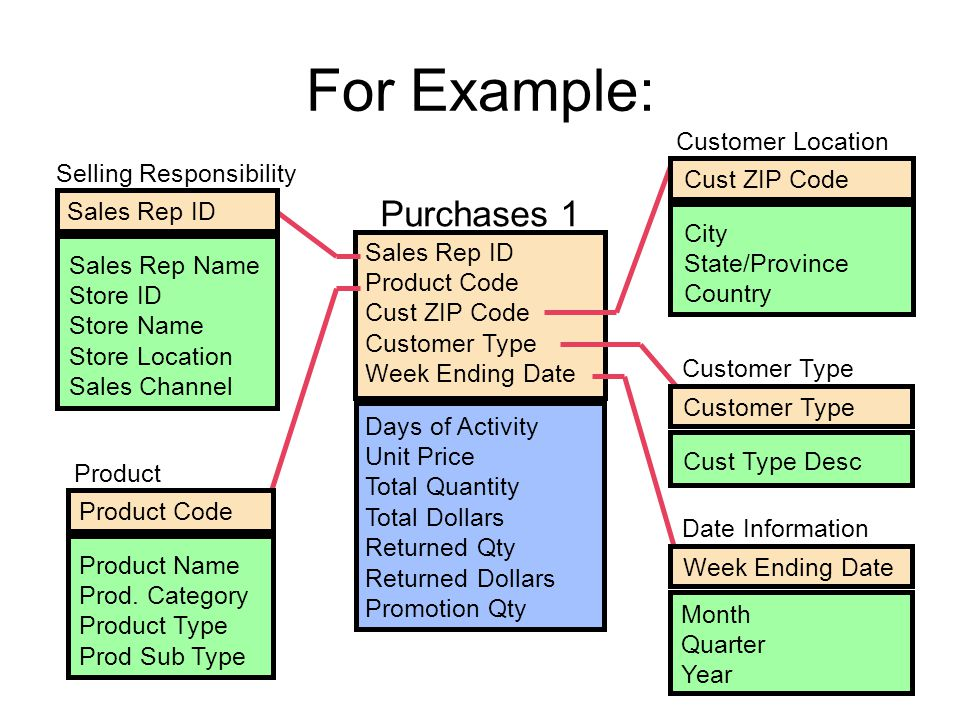 For Example: Purchases 1 Customer Location Selling Responsibility
