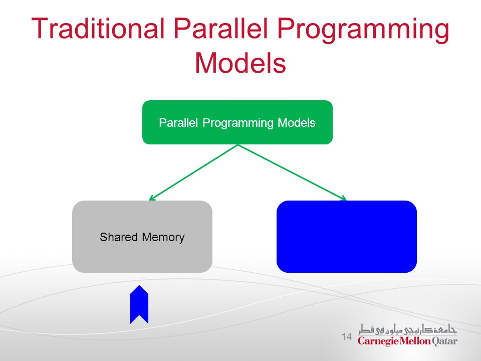 Traditional Parallel Programming Models