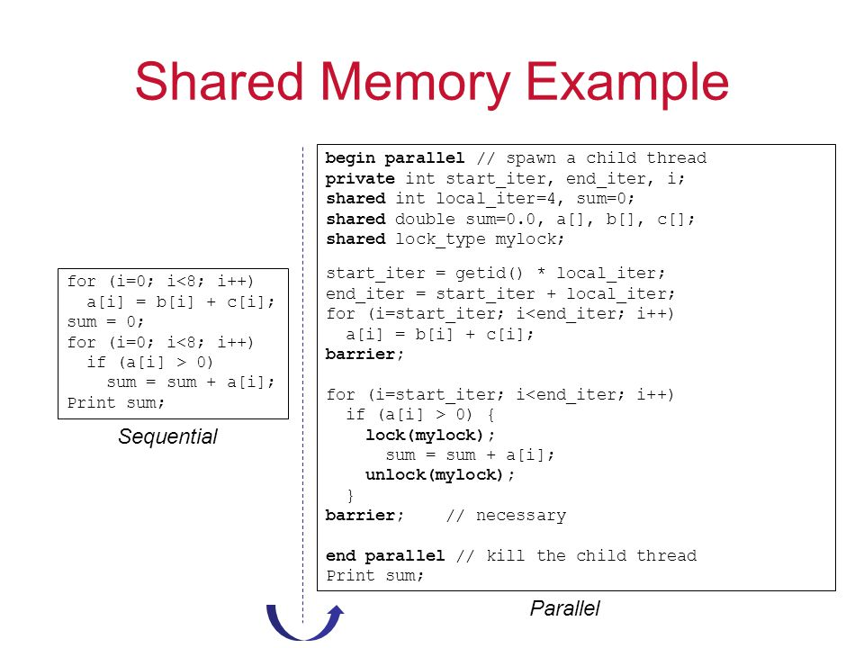 Shared Memory Example Sequential Parallel