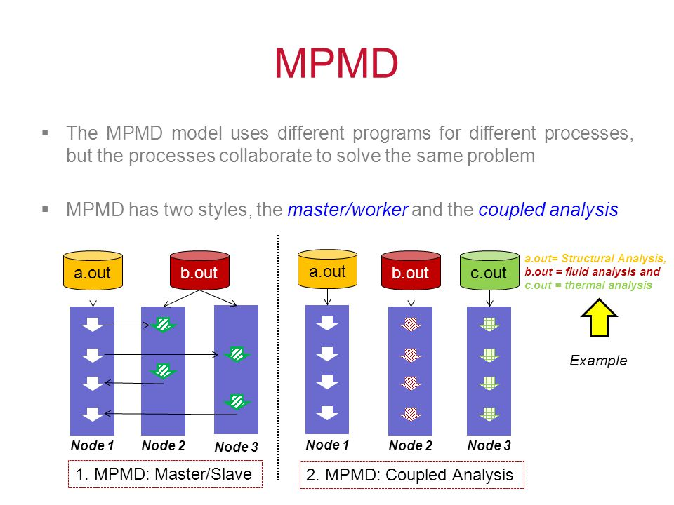 MPMD The MPMD model uses different programs for different processes, but the processes collaborate to solve the same problem.