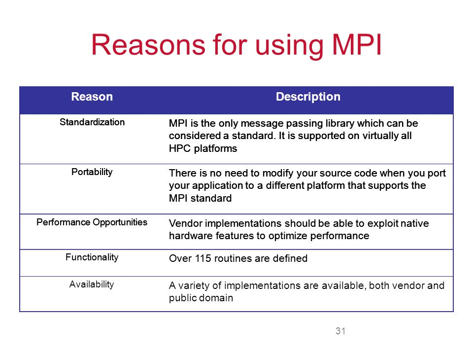Reasons for using MPI Reason Description Reason Description Reason