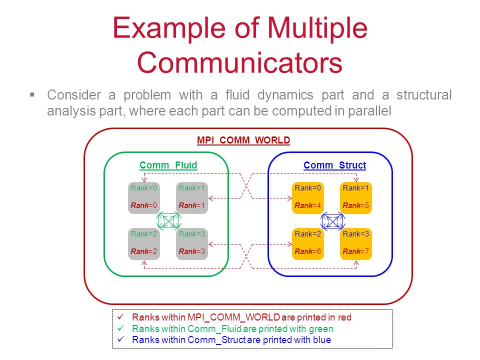 Example of Multiple Communicators