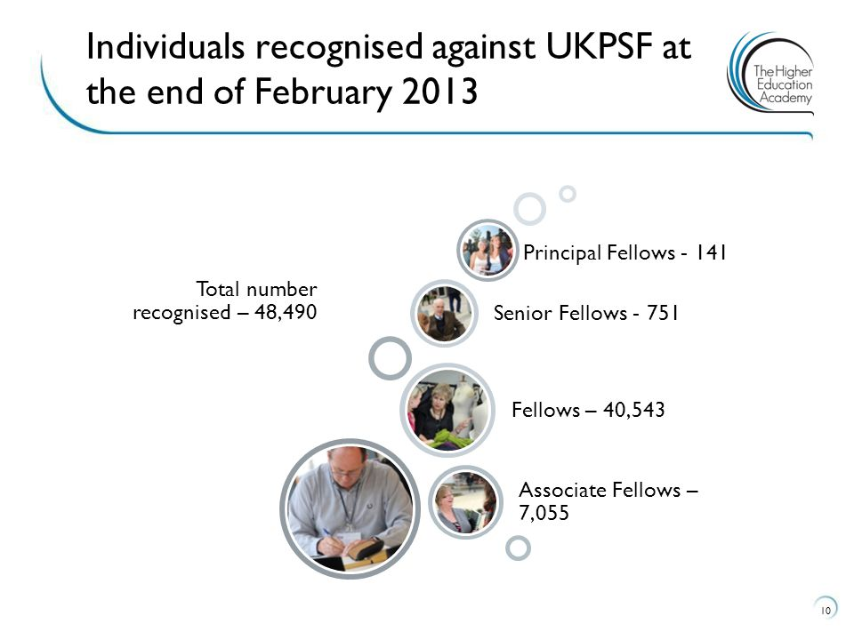 Individuals recognised against UKPSF at the end of February 2013