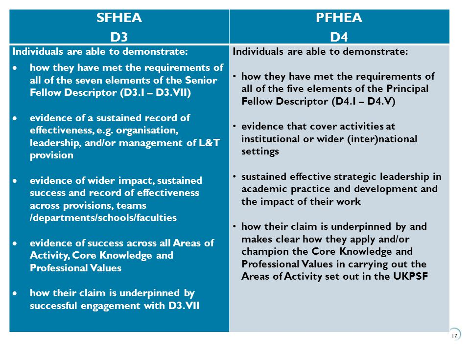 SFHEA D3 PFHEA D4 Individuals are able to demonstrate: