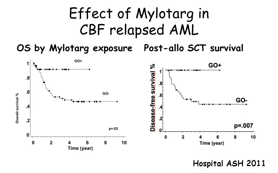Effect of Mylotarg in CBF relapsed AML