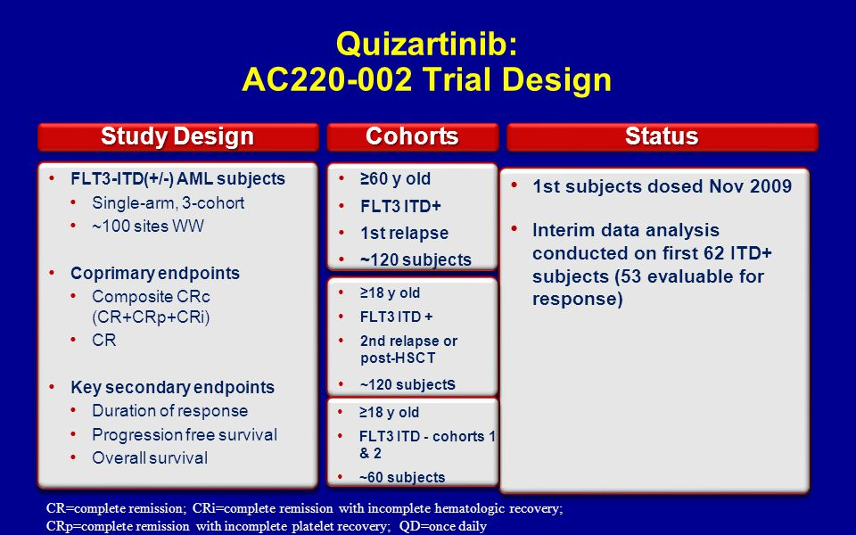 Quizartinib: AC220-002 Trial Design