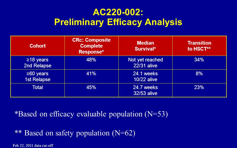 AC220-002: Preliminary Efficacy Analysis